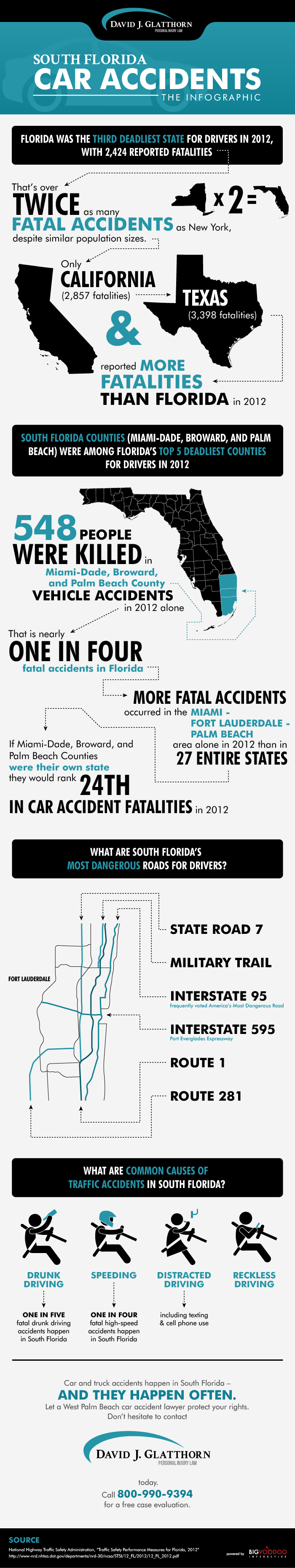 South Florida Car Accident Attorneys Infographic